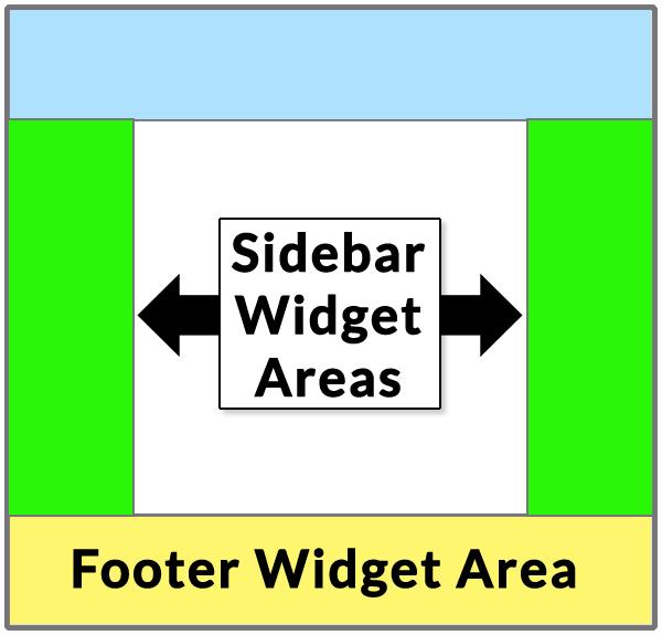 WordPress Widget Areas