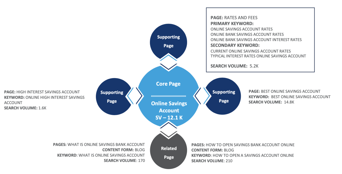 How to Create and Optimize Content for Higher Google Rankings