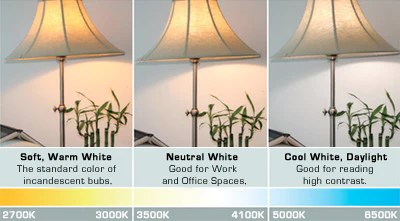 How to Choose the Best LED Lighting for Any Room in Your Home ...