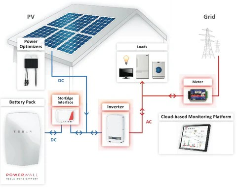 9100 Watt (9kW) DIY Solar Install Kit wSolarEdge Inverter Complete Grid Tie Systems
