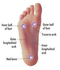 Foot Arch Pain: Plantar Fasciitis, Fallen Arches & Flat ...