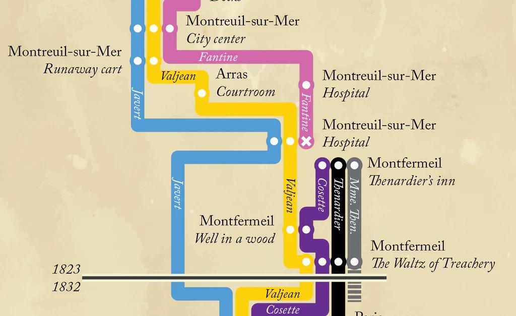 Les Miserables timeline poster – FiftyThree Studio