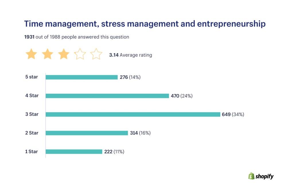 시간 관리, 스트레스 관리 및 기업가 정신