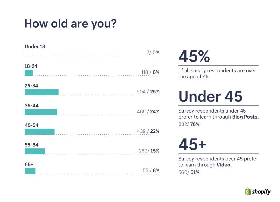 당신은 몇 살입니까?