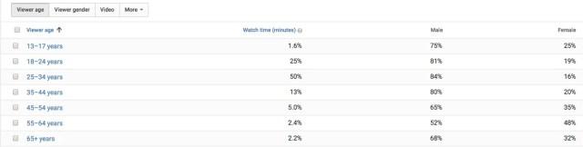 dados demográficos do público do youtube