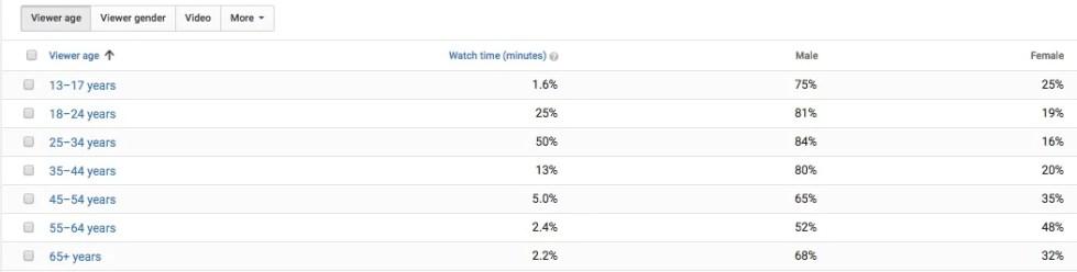 youtube 잠재 고객 인구 통계
