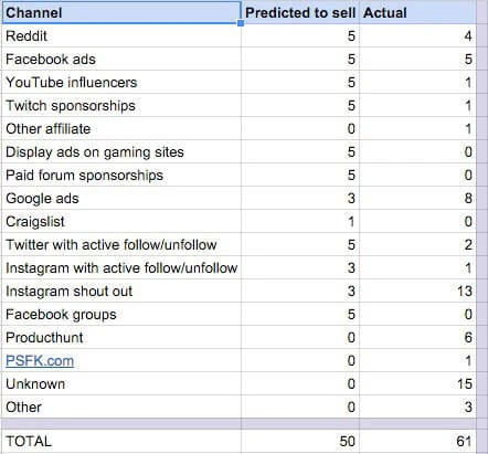 Traffic and sales from different channels