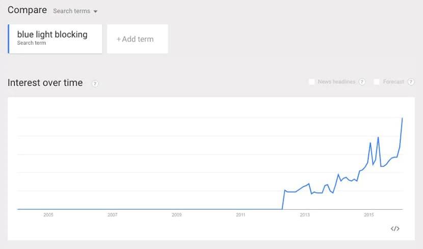 Google Trend блокировка синего света