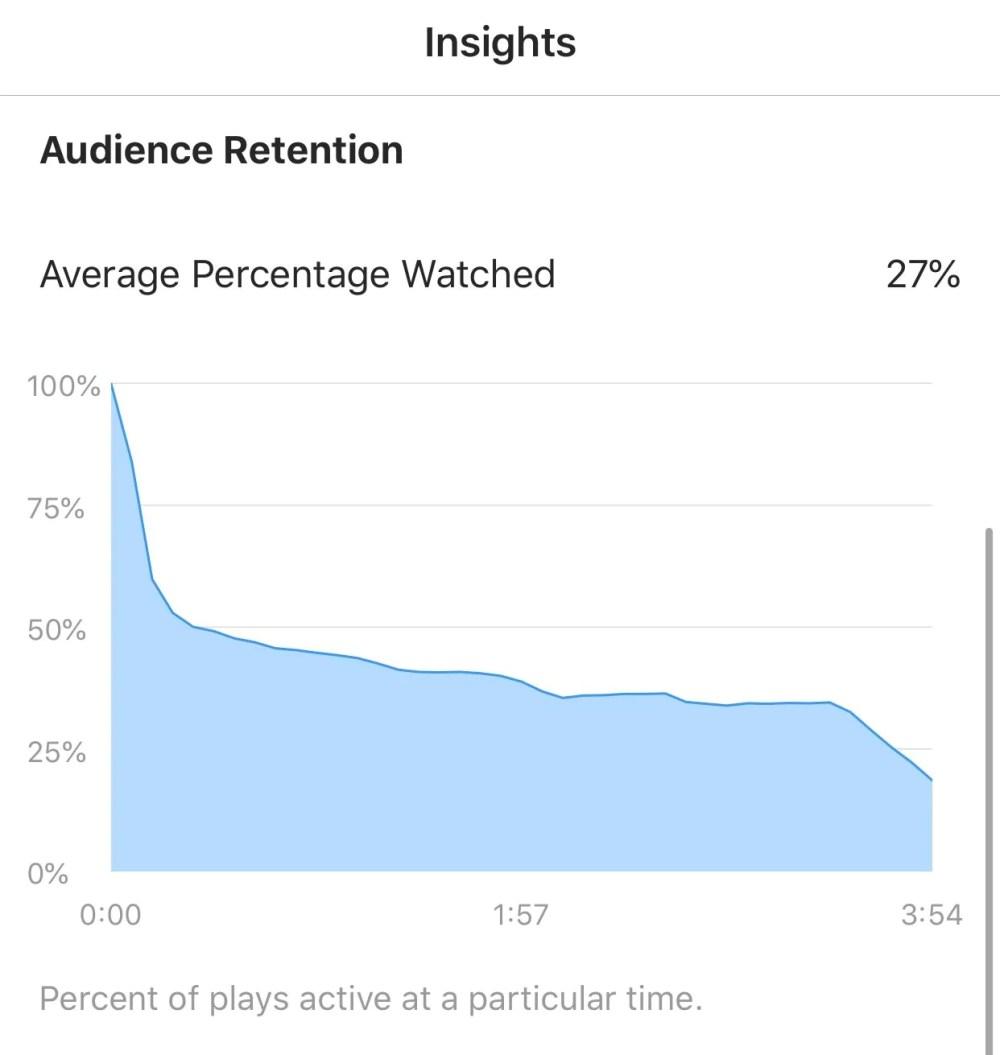 igtv-audience-retention-graph