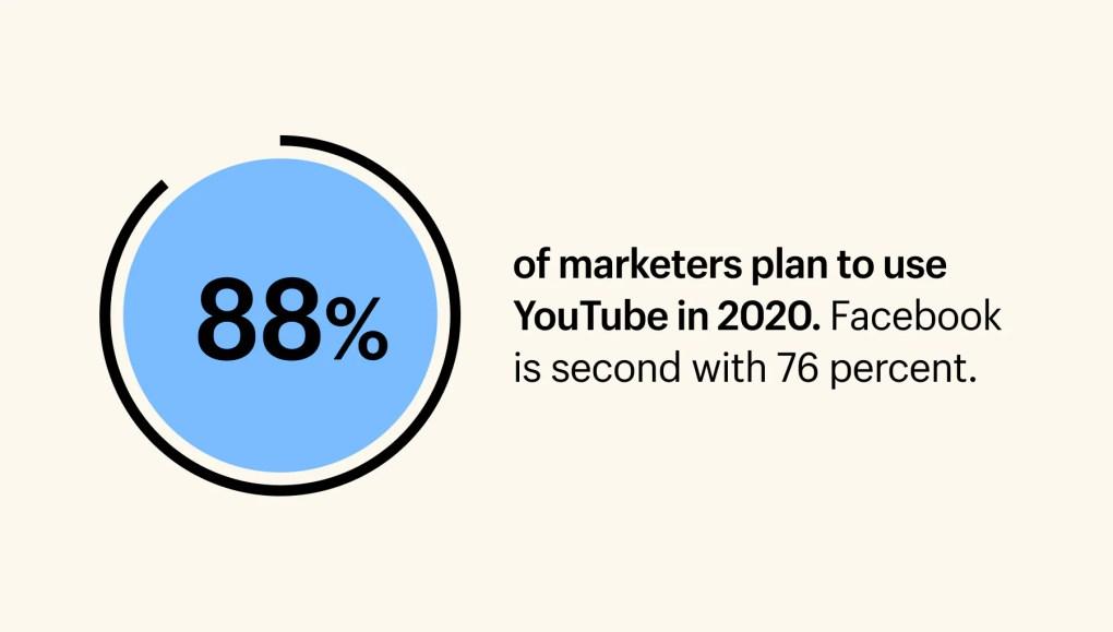 social media marketing stat