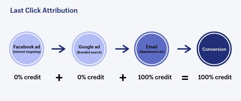 first click attribution