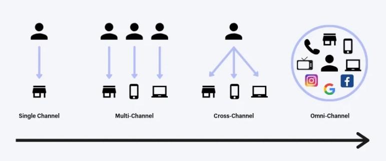 histórico da atribuição de marketing do canal único ao formato omnicanal