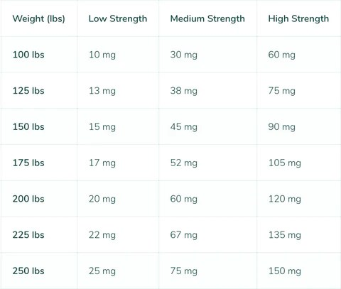 Recommended doses of CBD oil