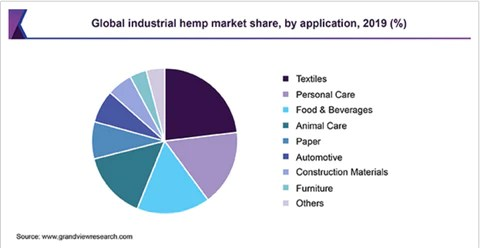 A piechart showing the Global industrial hemp market share, by application, 2019 (%)