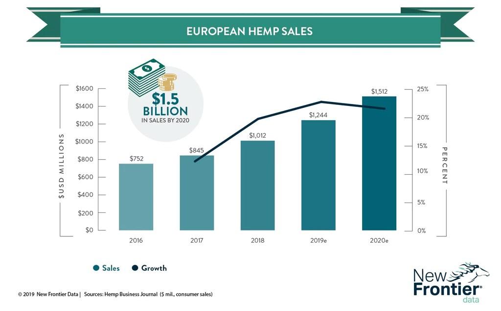 European hemp sales