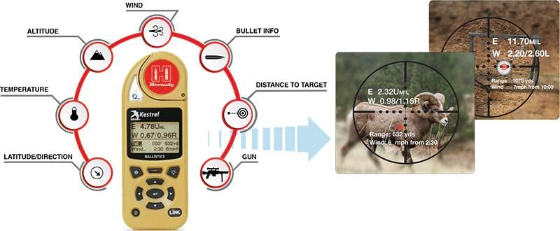 Hornady Kestrel 5700 Ballistics Meter