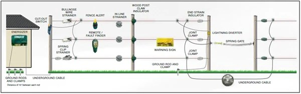 Permanent Electric Fence Overview   Southwest Agriculture