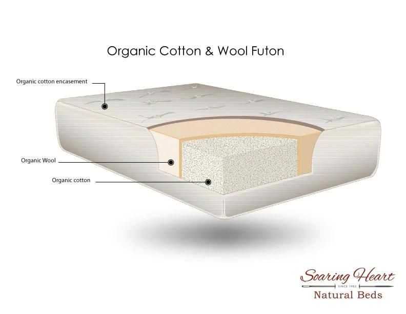 100 organic futons gots gols