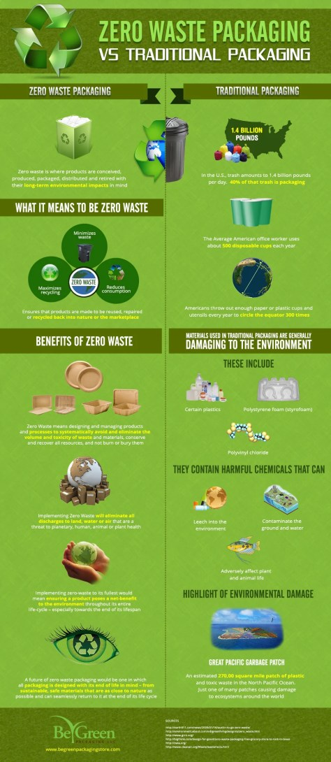 Zero Waste Packaging vs. Traditional Packaging (Infographic)