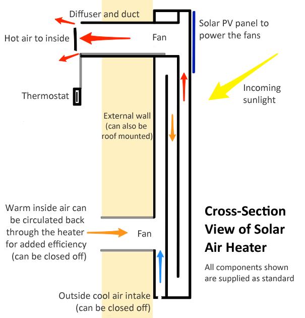Solar Wall Air Heating System