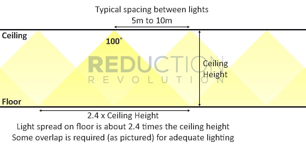 4 free online lighting calculators