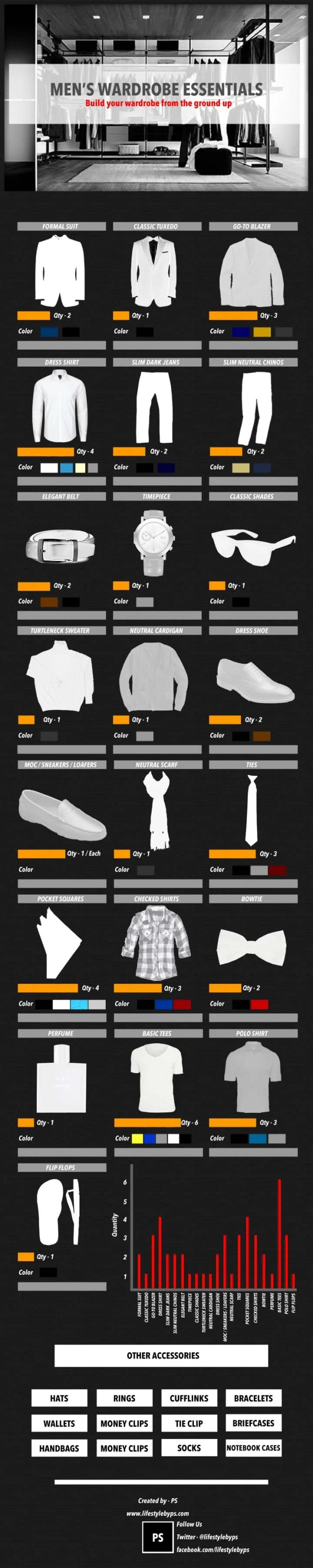 Wardrobe Essentials Men