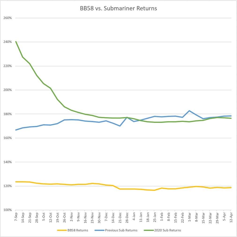 rolex sub vs tudor bb58 returns chart