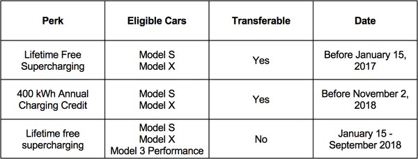 Free Supercharging Transferability