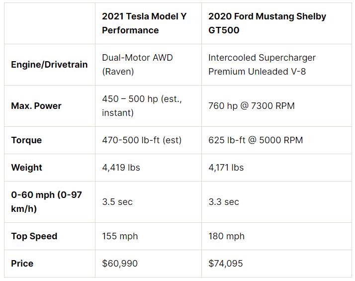 Comparación del rendimiento del Tesla Model Y con el Ford Mustang Shelby GT.