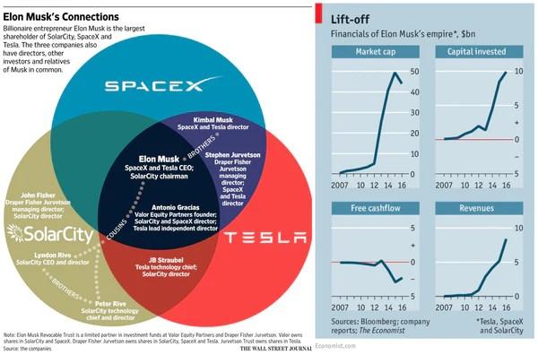 Solar Wall Street Journal