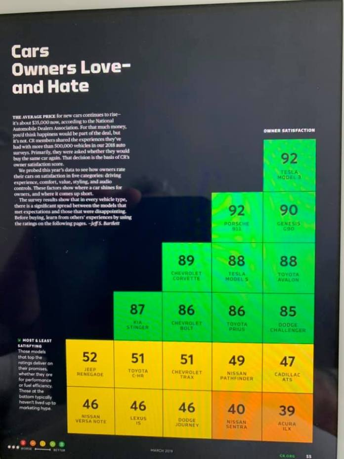 Tesla Model 3 scores 92 points and is the most loved car by owners according to Consumer Reports. Scan by Mark Trover / Facebook