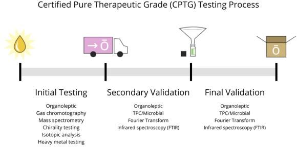 doTERRA CPTG Testing Standards