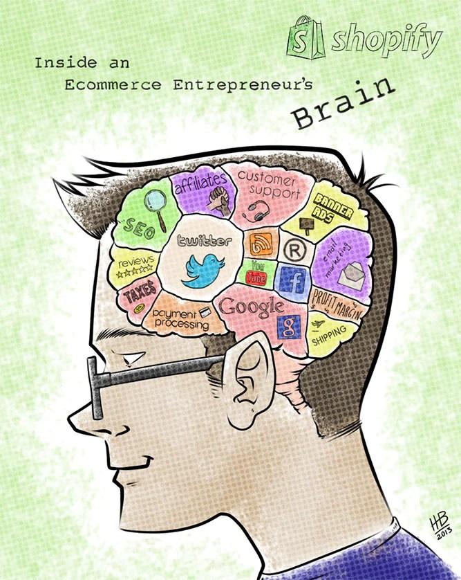 Dentro del cerebro de un emprendedor de comercio electrónico