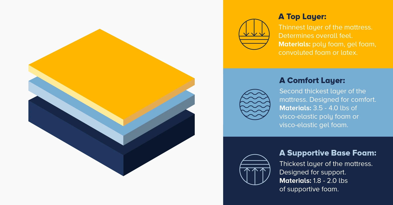 memory foam vs pillow top mattresses