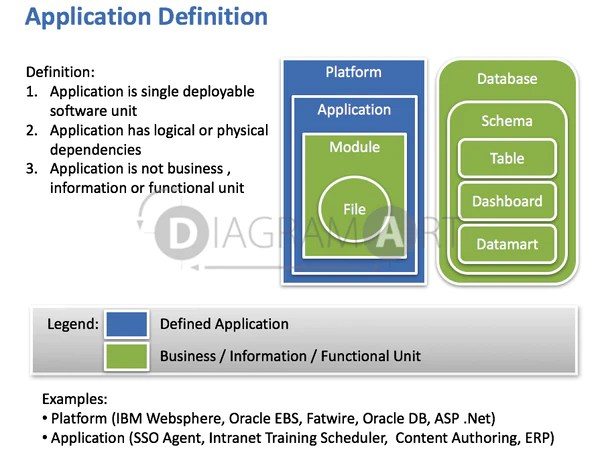 Application Definition , Open Diagram  DIAGRAMART AUTHOR