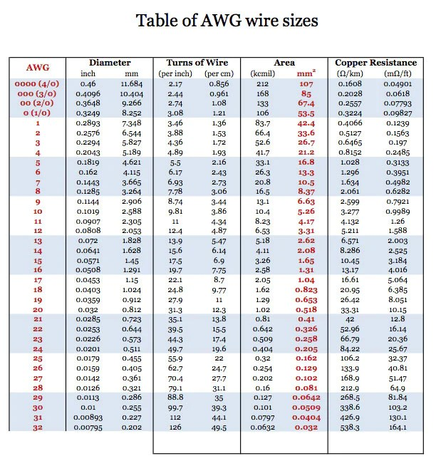 Awg wire size pdf choice image wiring table and diagram sample old fashioned awg guide image collection electrical chart ideas table of awg wire sizes pdf gallery keyboard keysfo Choice Image