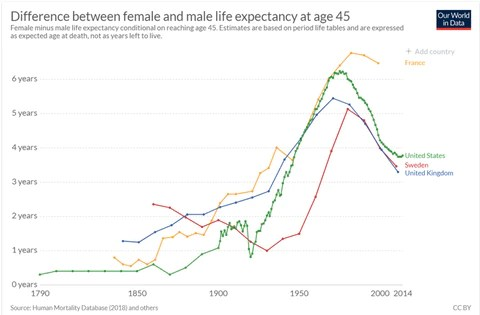 Equality of life expectancy