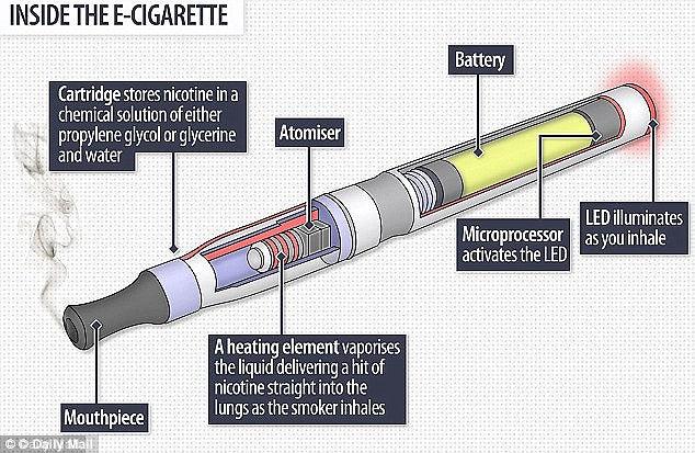 ecig diagram jpg e cigarettes teen substance abuse prevention a diagram of inside a modern electronic