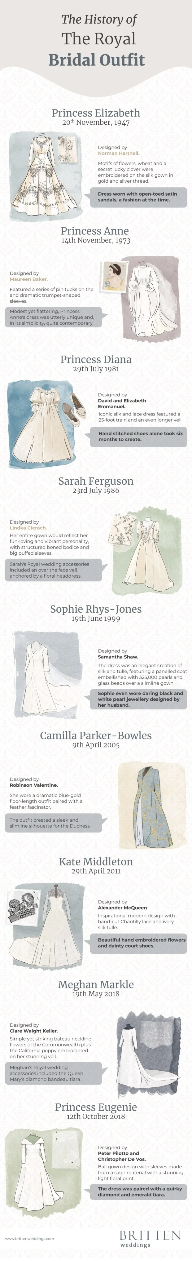 History of the Royal Bridal Outfit Infographic