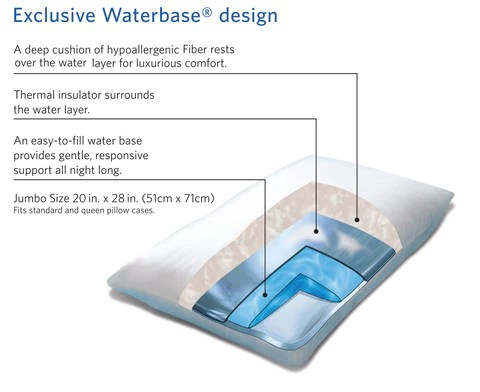layers in a waterbase pillow