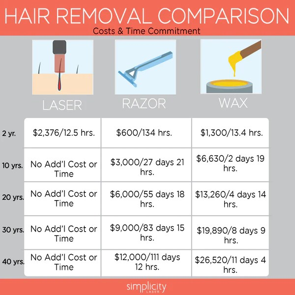 Is Laser Hair Removal Worth It Simplicity Laser