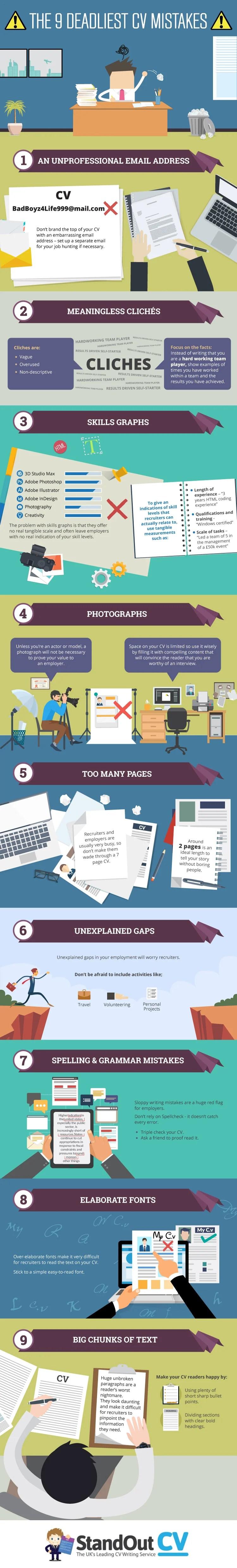 Avoid Making Resume Mistakes