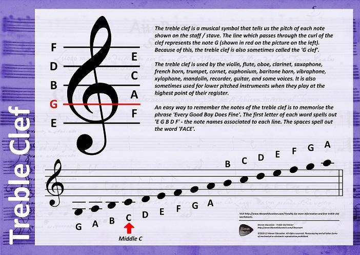 music theory poster pack