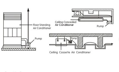 Condensate Condensation Water Drain Air Conditioning AC