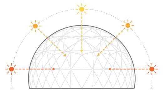 Maximum Solar Gain & Light