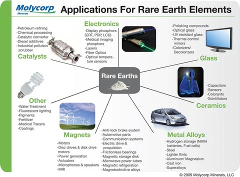 Future Directions in Rare Earth Research – MSE Supplies LLC