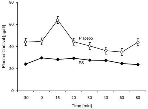 Phosphatidylserine and Cortisol