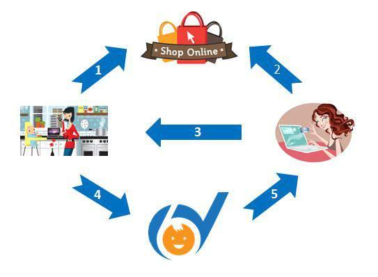 skema reseller dropship toko duniabayi