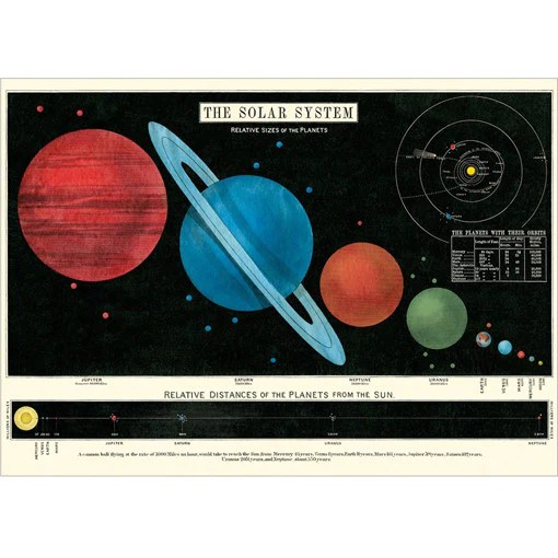 Solar System Wrapping Paper / Poster - Present Indicative