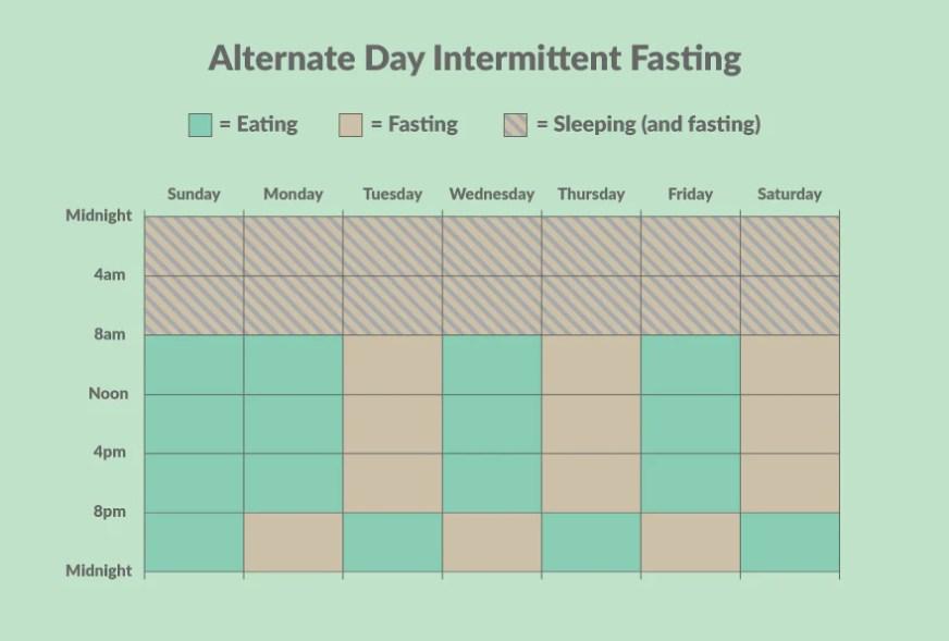 alternate day intermittent fasting chart
